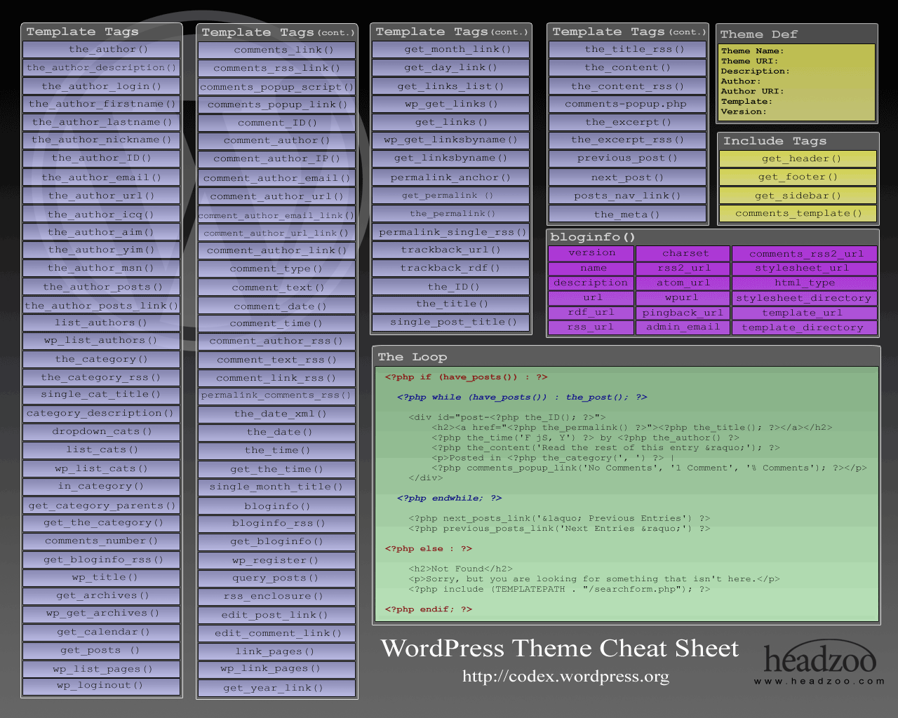 WordPress Cheat Sheet | OverAPI.com